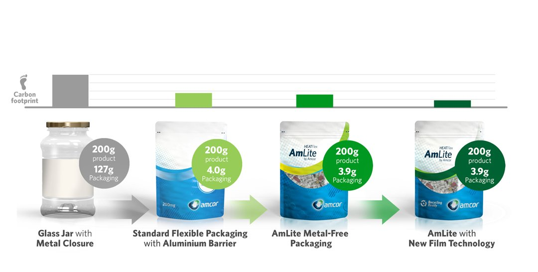 Amcor phát triển túi kéo có thể tái chế đầu tiên trên thế giới